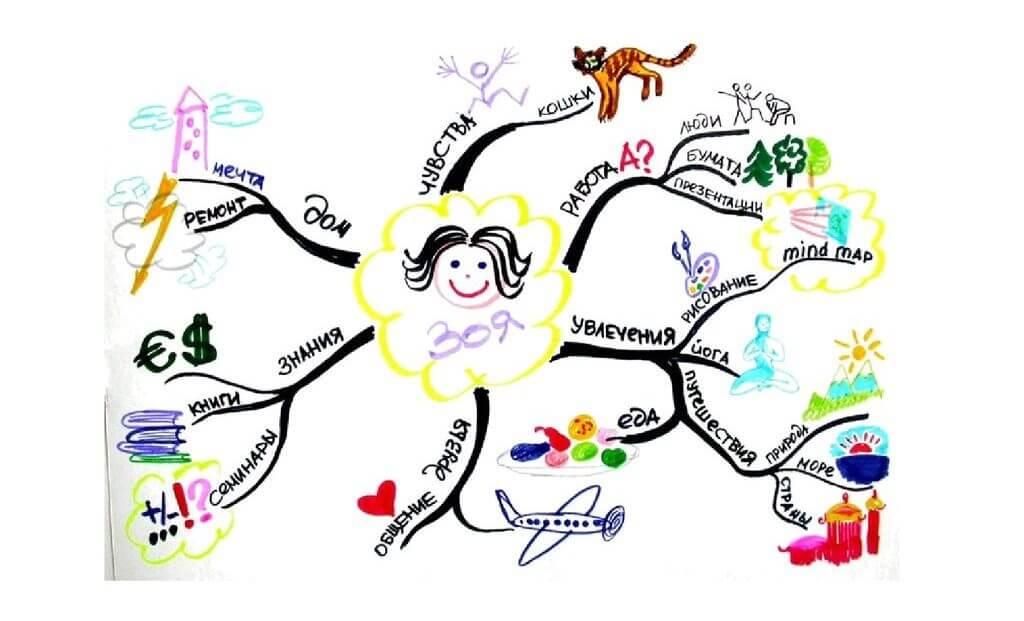 mentalnaja-karta